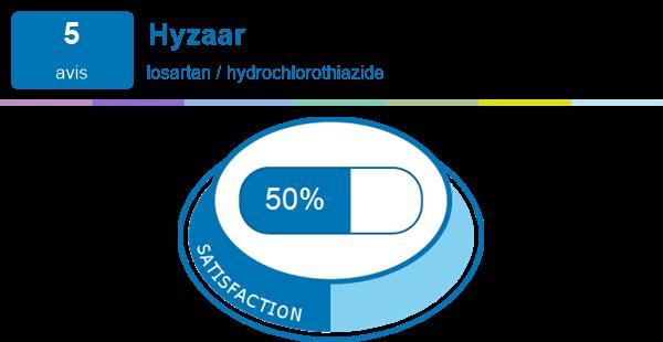 irbesartan hydrochlorothiazide spc