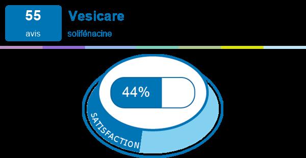 Vesicare | Expériences et effets secondaires du médicament