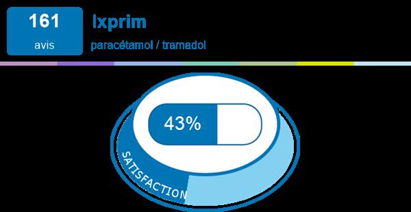 ixprim p exp riences et effets secondaires du m dicament. Black Bedroom Furniture Sets. Home Design Ideas