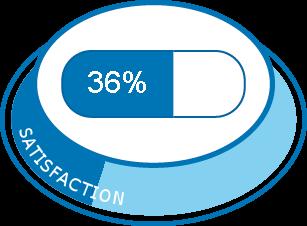 Qlaira | Expériences et effets indésirables du médicament ...